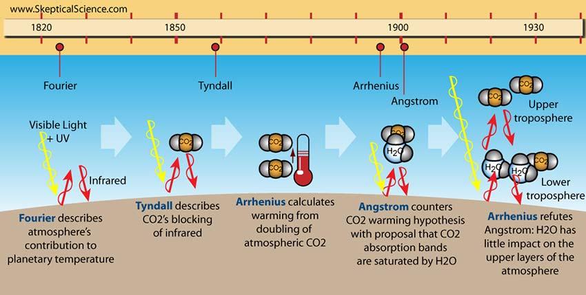 sks_climatesciencetimeline_p1_1820_1930_
